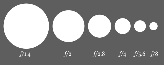 1024px-Aperture_diagram.svg